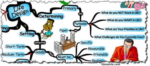 designing-your-life-with-intent-mind-map